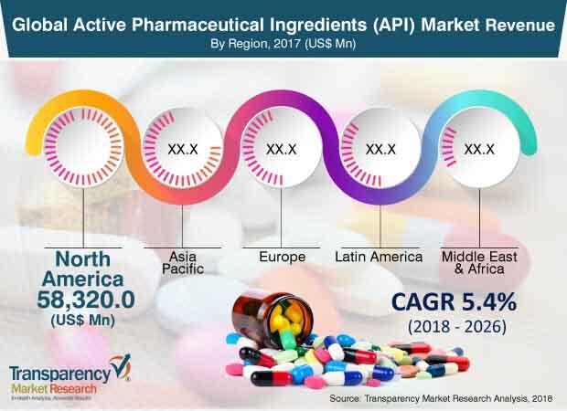 global%20-active%20-pharmaceutical%20-ingredients%20-(api)market