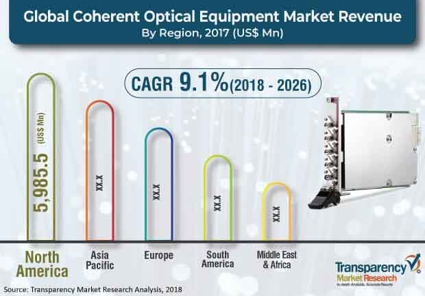 global coherent optical equipment narket