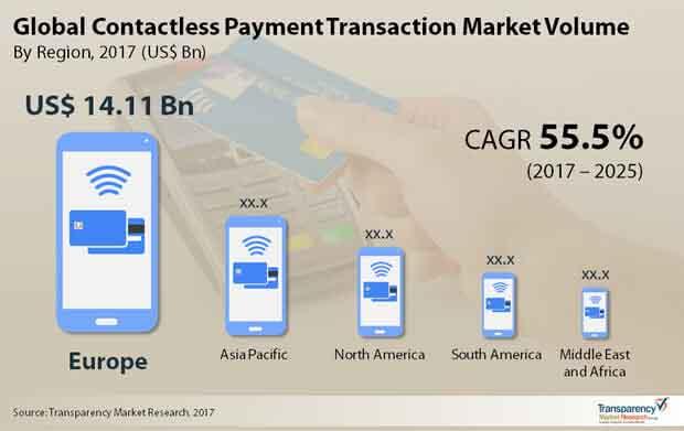 global contactless payment transaction market
