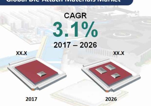 Die-Attach Materials Market