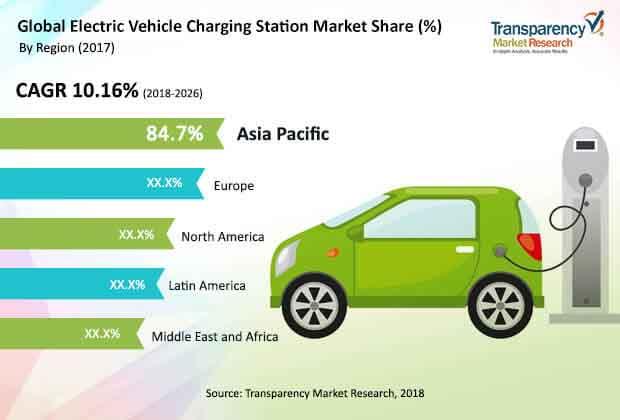 global electric vehicle charging station market