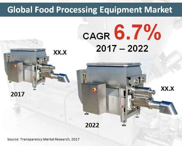 global-food-processing-equipment-market.jpg