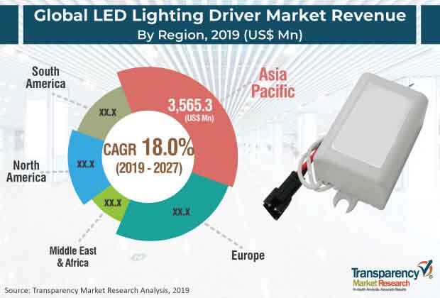 global led lighting driver market