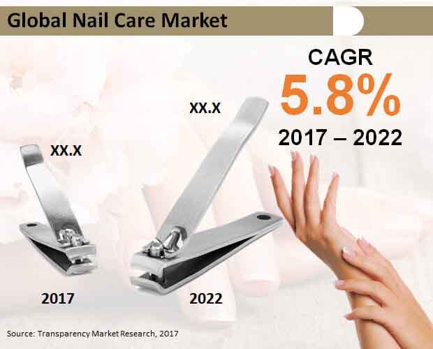 global nail care market