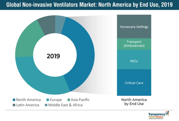 global non invasive ventilators market
