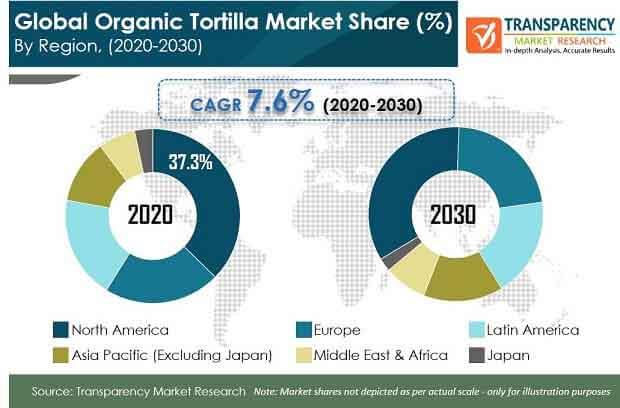 global organic tortilla market