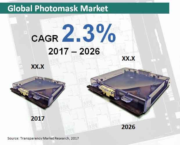 global photomask market