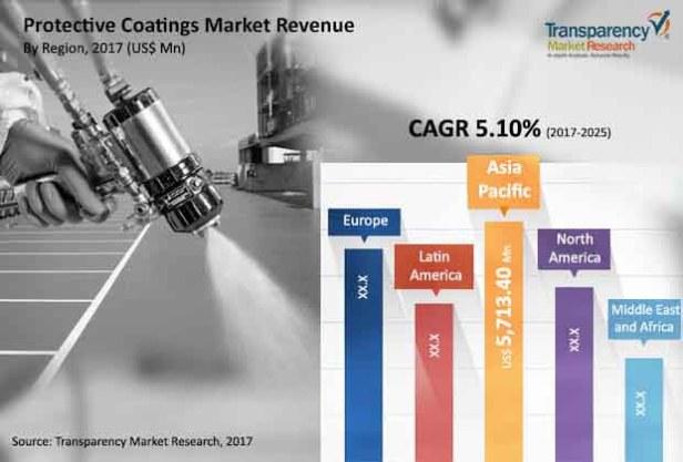 global protective coatings market