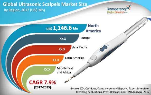 global-ultrasonic-scalpels-market