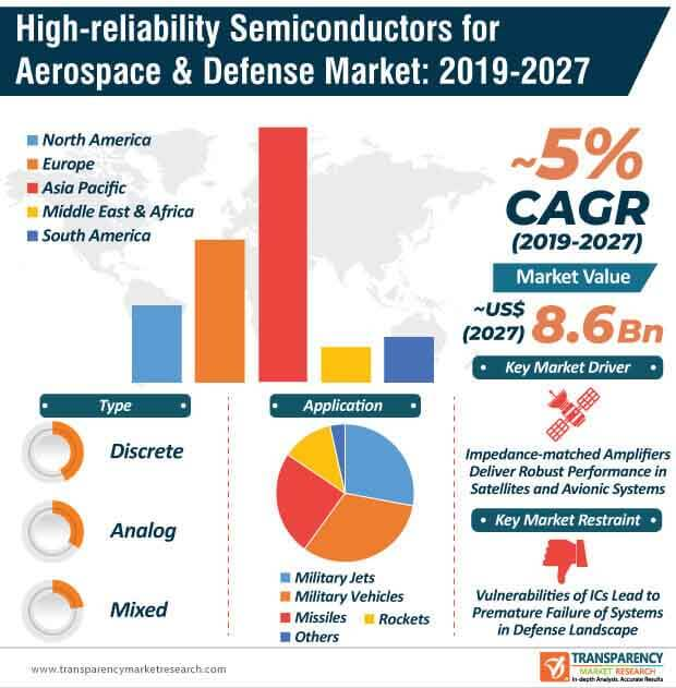 Image result for High-reliability Semiconductors for Aerospace & Defense