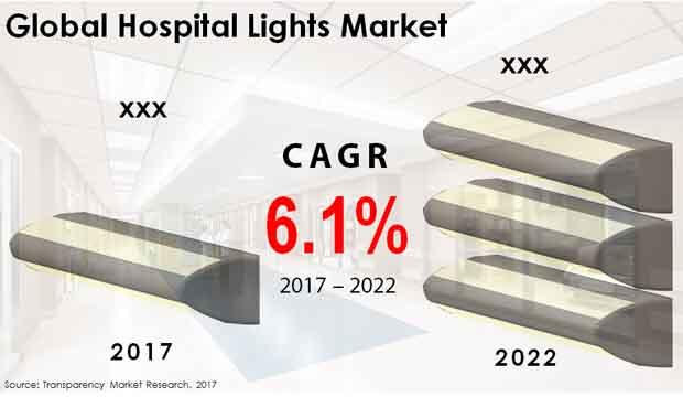 hospital lights market