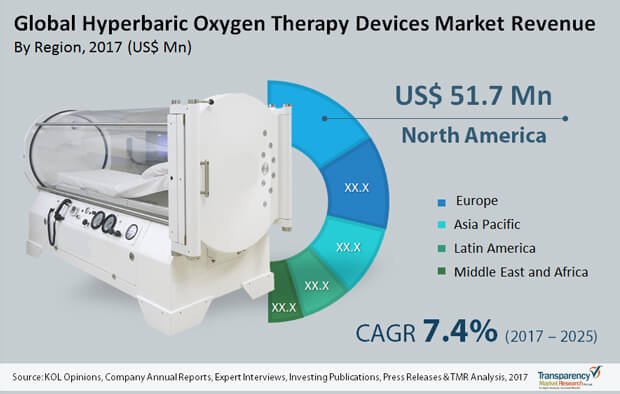 hyperbaric-oxygen-therapy-devices-market