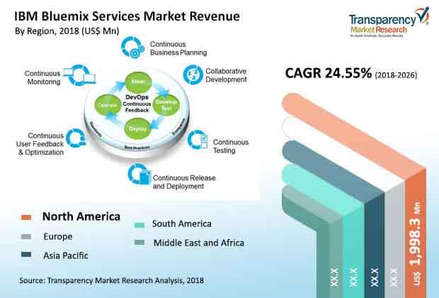 ibm-bluemix-services-market.jpg