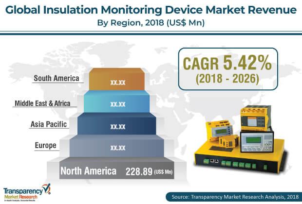 insulation monitoring device market