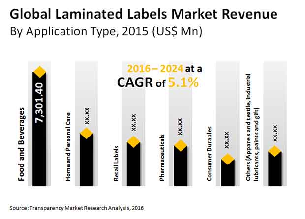 laminated labels market