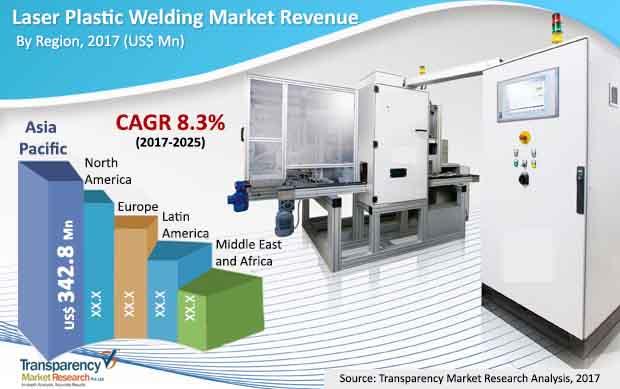 laser-plastic-welding-market.jpg