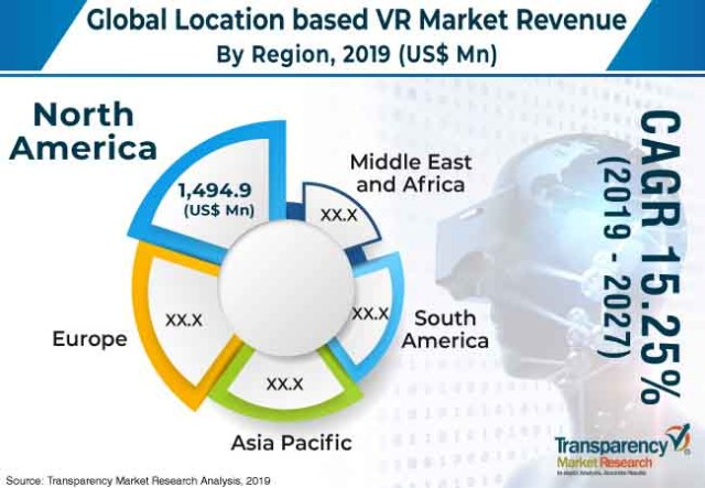 location based vr market