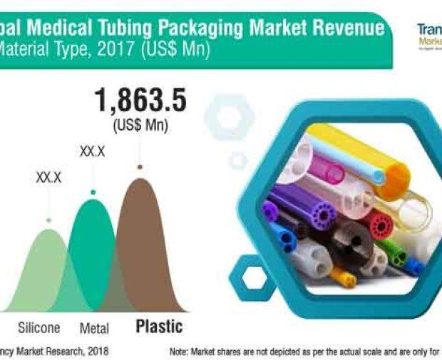 Medical Tubing Packaging Market
