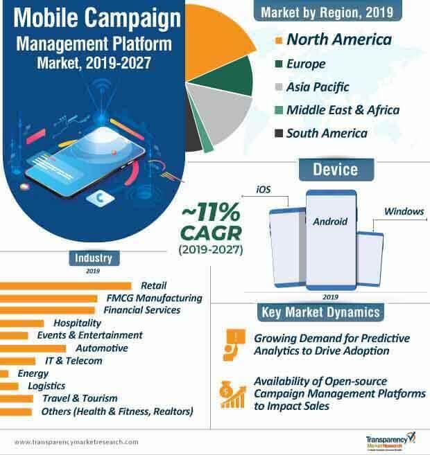 Image result for Mobile Campaign Management Platform