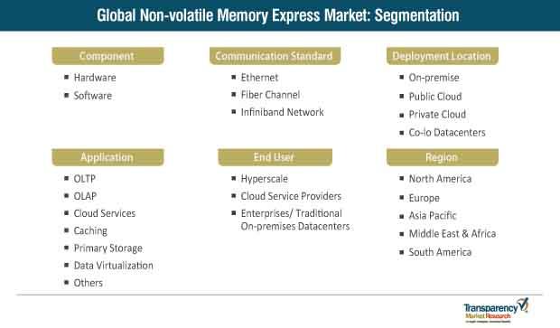 nonvolatile memory express market segmentation
