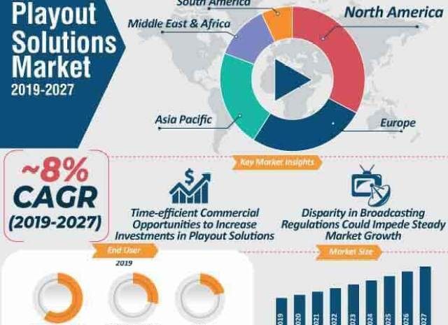 Playout Solutions Market