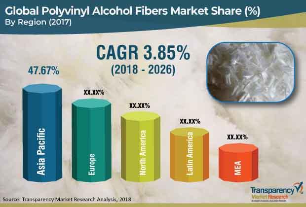 polyvinyl alcohol fibers market