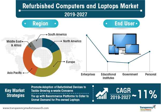 Image result for refurbished computers and laptops tmr