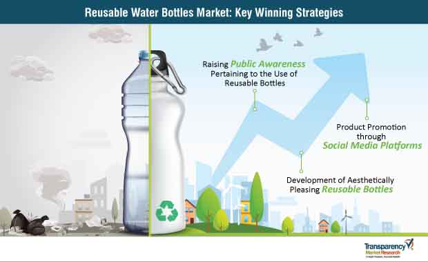 reusable water bottles market strategy