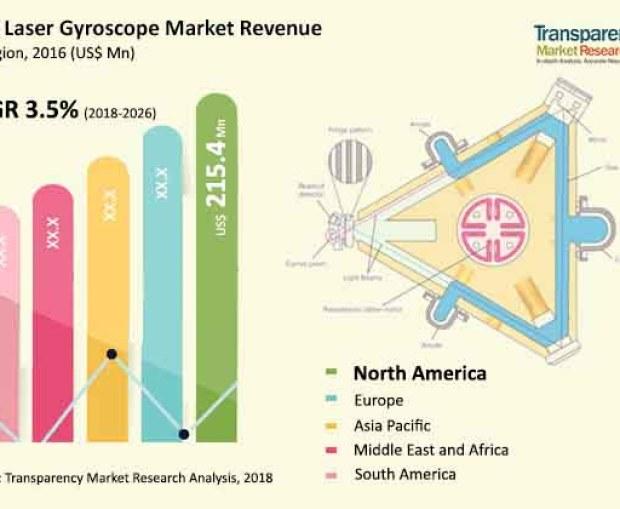 Ring Laser Gyroscope Market