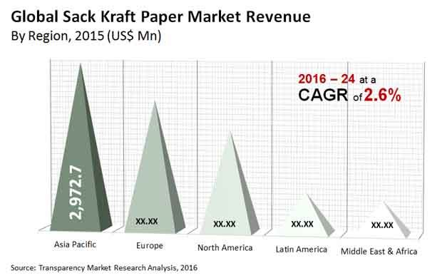 sack kraft paper market