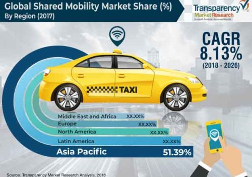 Shared Mobility Aftermarket