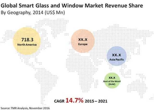 Smart Glass and Window Market