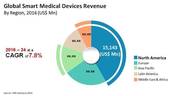 smart-medical-devices-market
