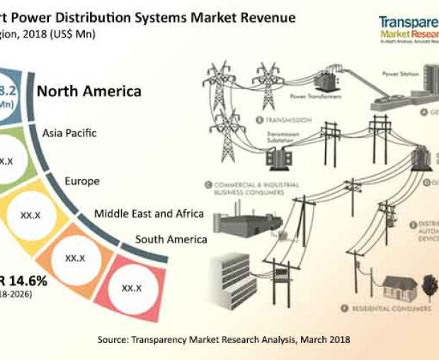 Smart Power Distribution Systems Market