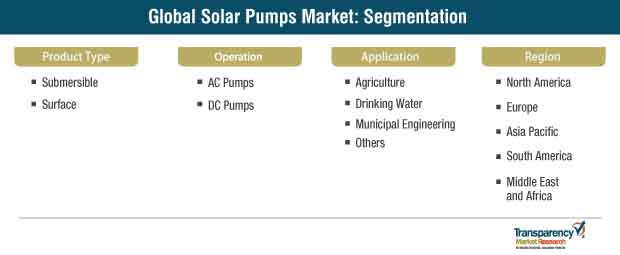 solar pumps market segmentation