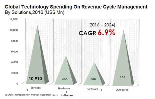 technology-spending-on-revenue-cycle-management-market