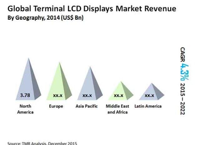 Terminal LCD Displays Market