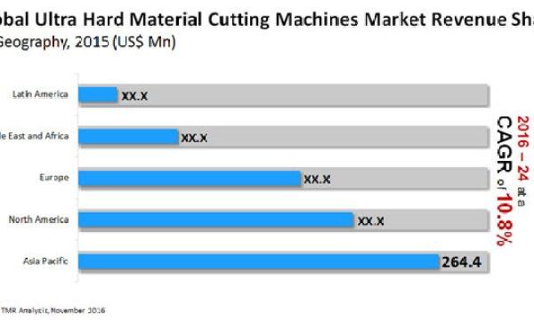 Ultra Hard Material Cutting Machine Market