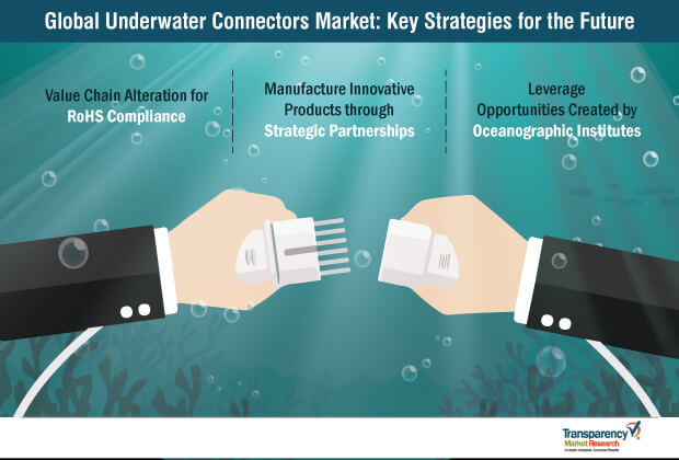 underwater connectors systems market key strategies for the future