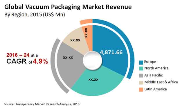 vacuum packaging market