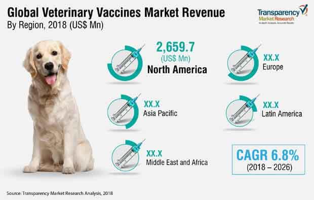 veterinary-vaccines-industry