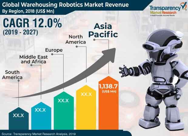warehousing robotics market