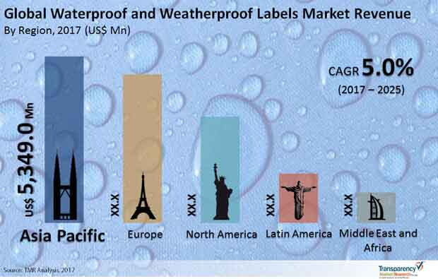 waterpoof weatherproof labels market