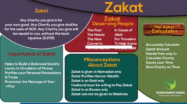 importance of zakat