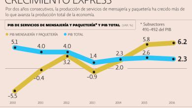 Photo of Logística de paquetería crece con e-commerce