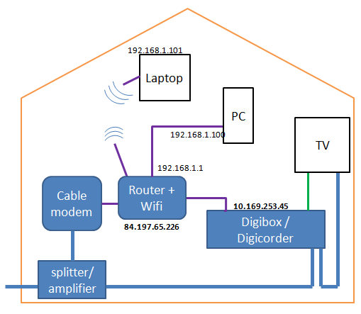 elimination of the hub via VLAN
