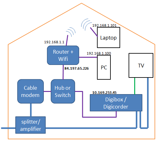 Old situation with separate switch and router
