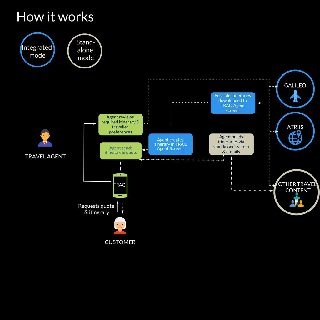 TRAQ flow diagram