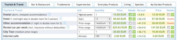 Costo della vita alle canarie, prezzi e costi alle canarie. Vs ...