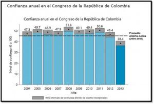 confianza_en_el_congreso